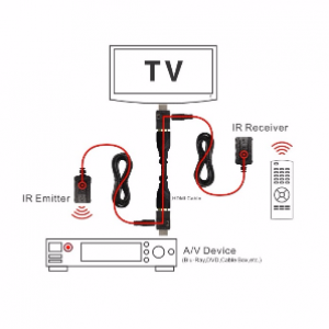 Dual-Band IR Extender Over HDMI (for Remote Control HDMI Cable IR)